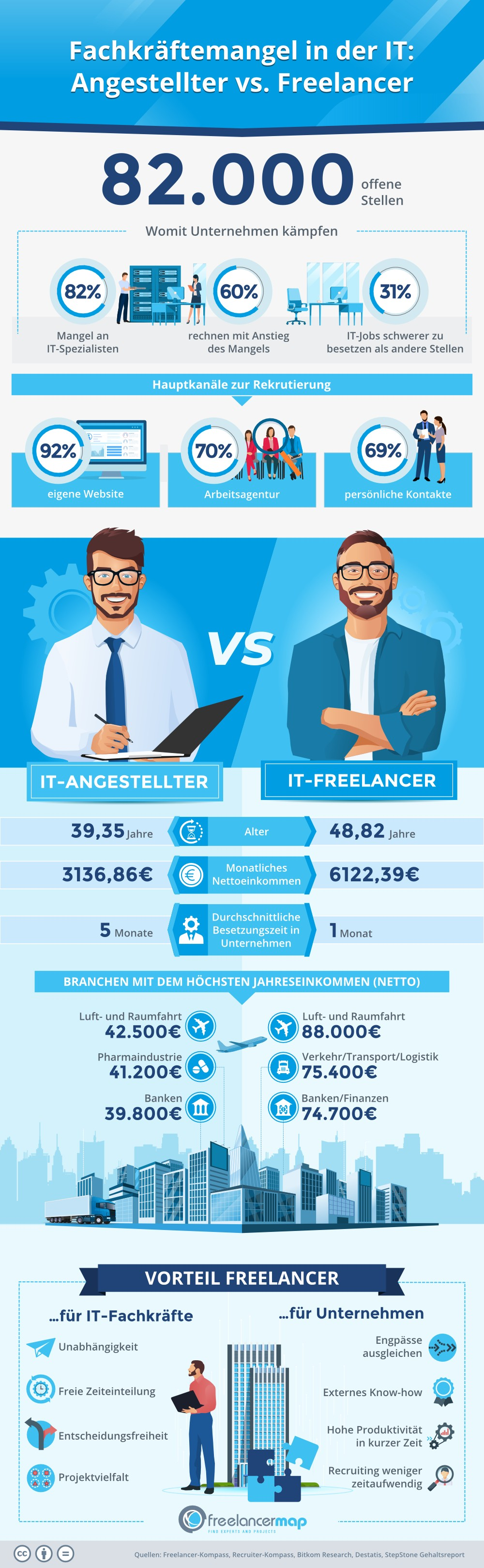 Fachkräftemangel in der IT: IT-Angestellter vs. IT-Freelancer